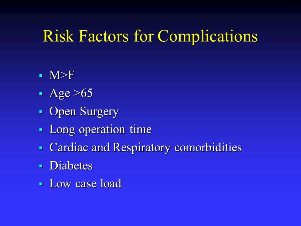 Risk Factors for Complications