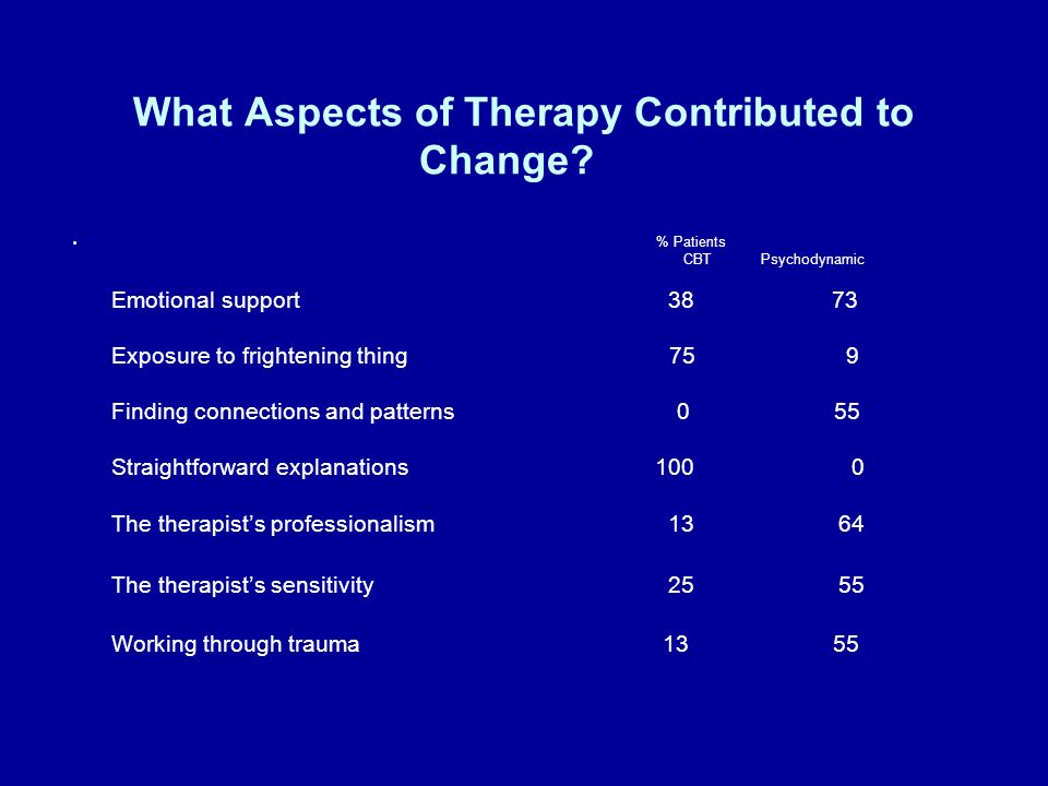 What Aspects of Therapy Contributed to Change