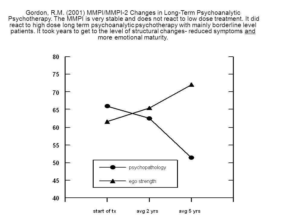 Gordon, R.M.(2001) MMPI/MMPI-2 Changes in Long-Term Psychoanalytic Psychotherapy.