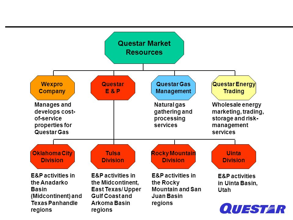 Questar Market Resources