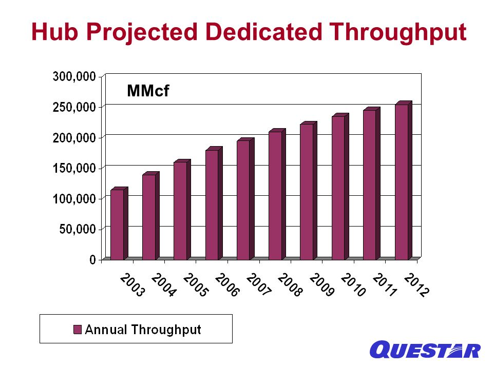 Hub Projected Dedicated Throughput