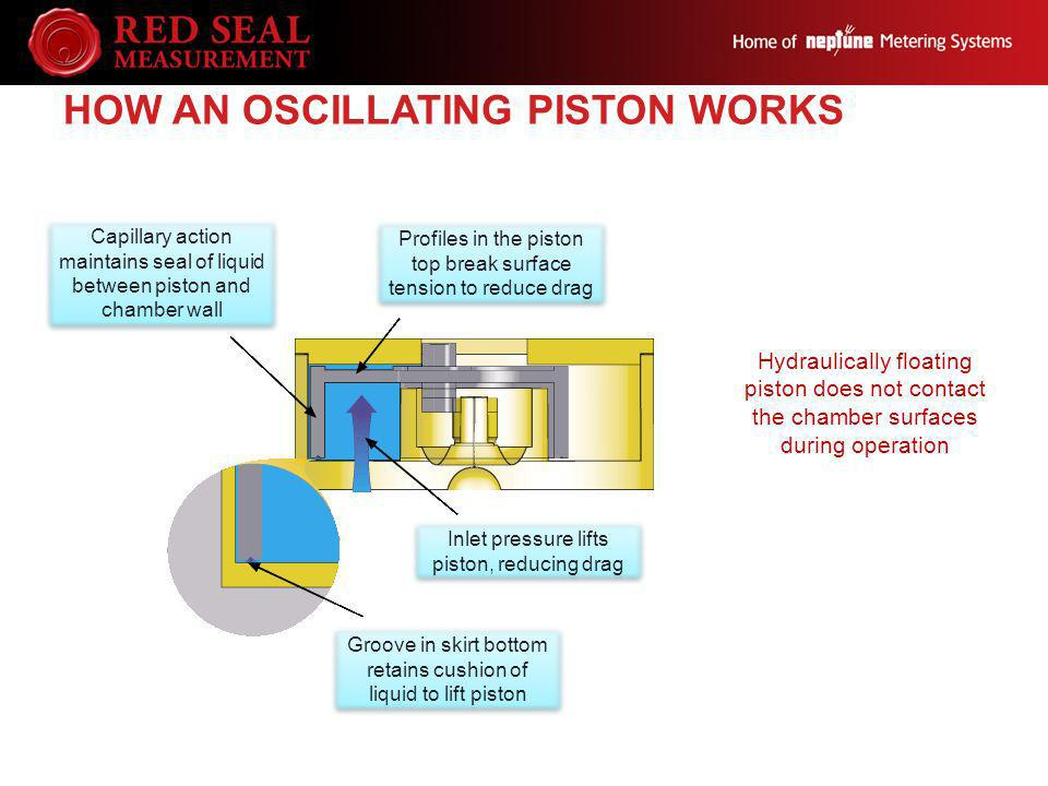 How an Oscillating Piston works