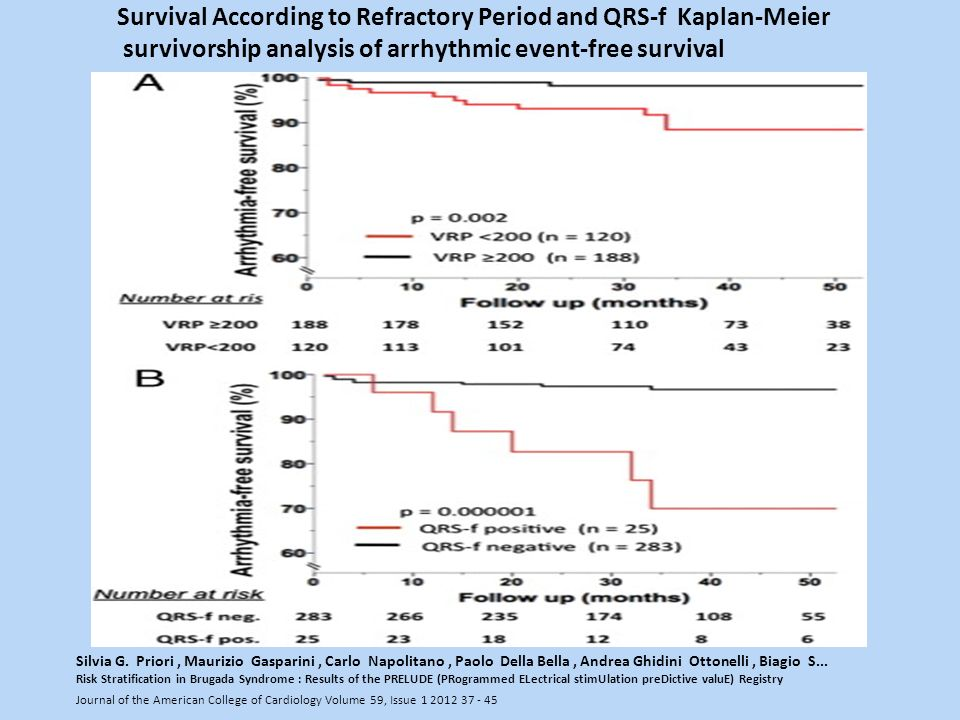 Survival According to Refractory Period and QRS-f Kaplan-Meier