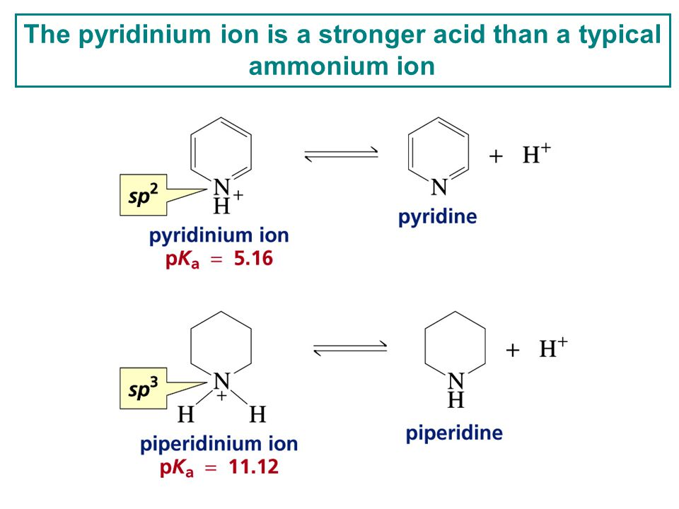 The pyridinium ion is a stronger acid than a typical