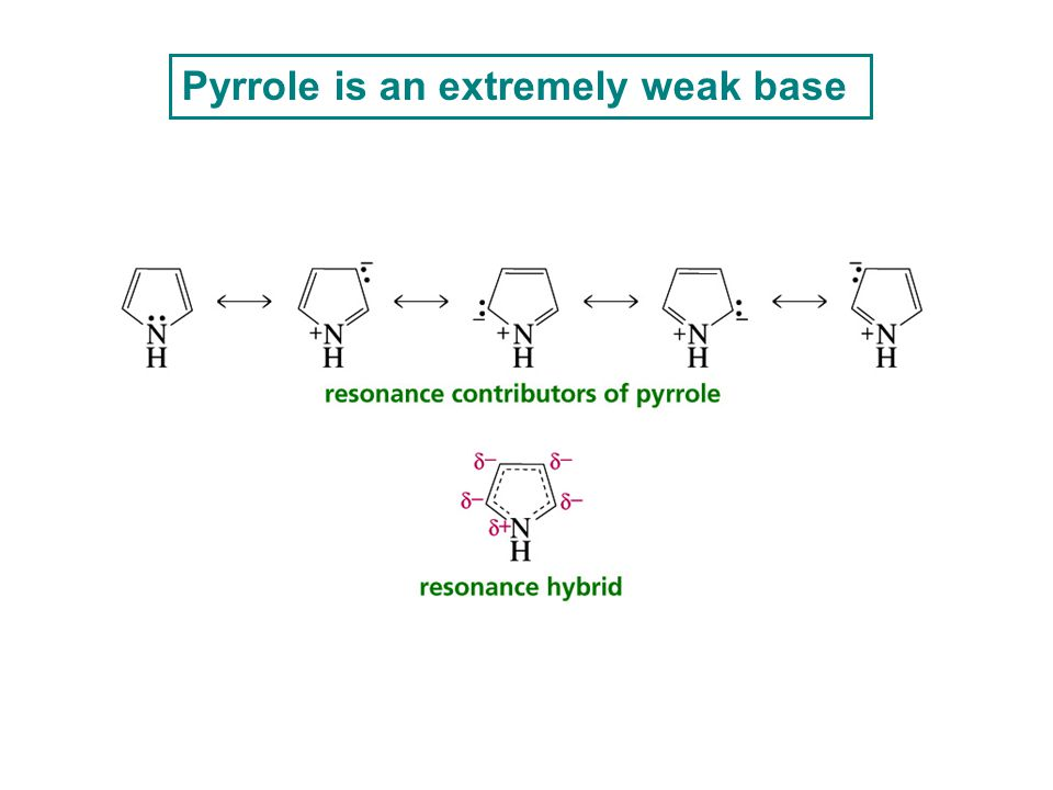 Pyrrole is an extremely weak base