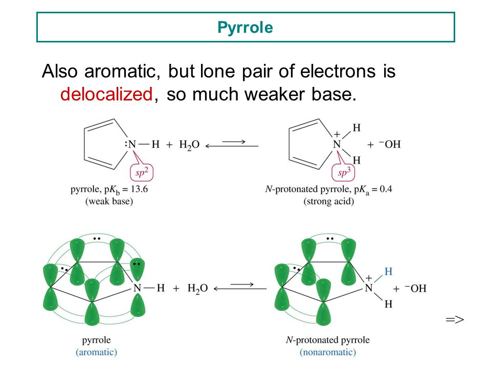 Pyrrole Also aromatic, but lone pair of electrons is delocalized, so much weaker base. =>