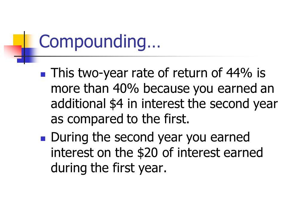 Compounding…