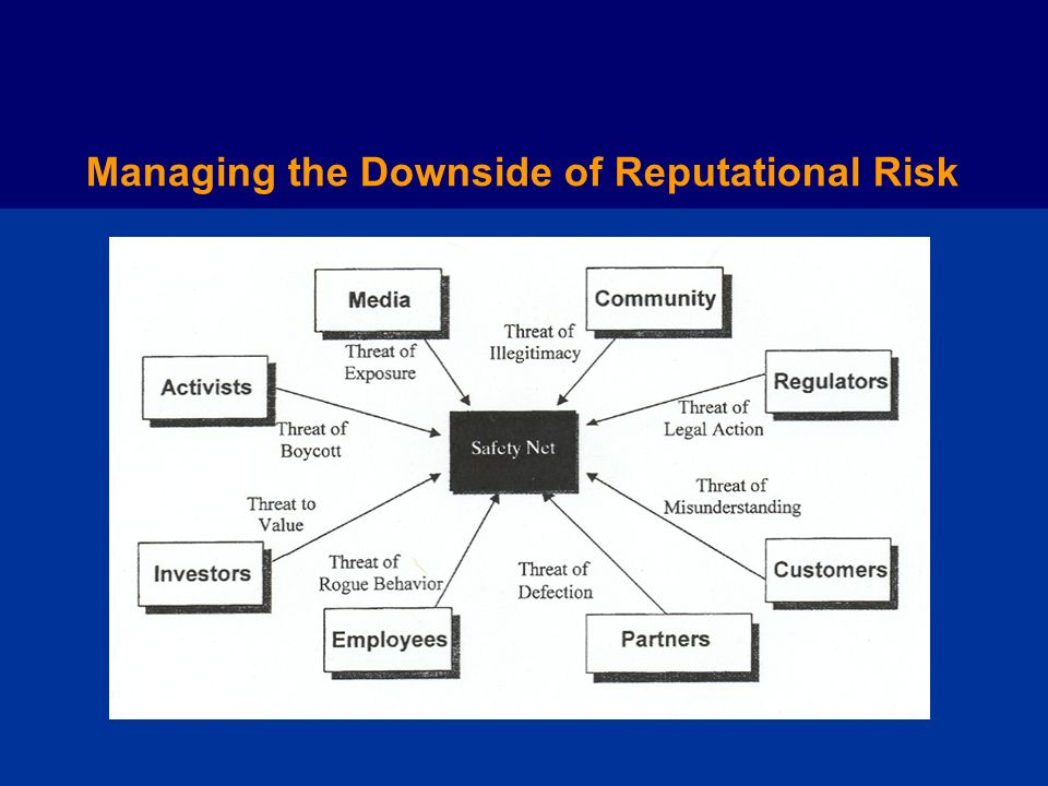 Managing the Downside of Reputational Risk
