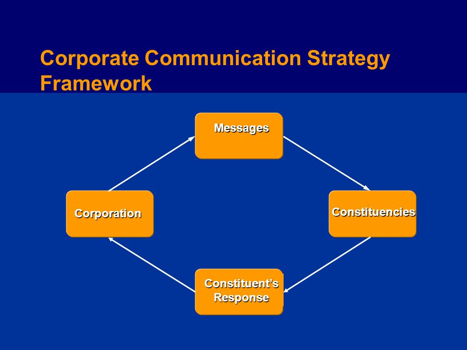 Corporate Communication Strategy Framework