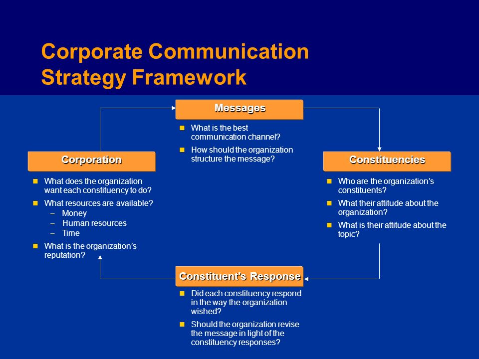 """corporate communication strategies essay According to klein (1996), the communication strategy should coincide with the   traditionally, internal communication was defined as """"communication with."""