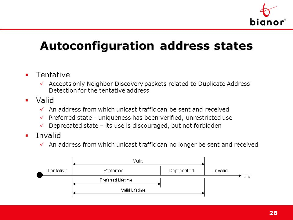 Autoconfiguration address states