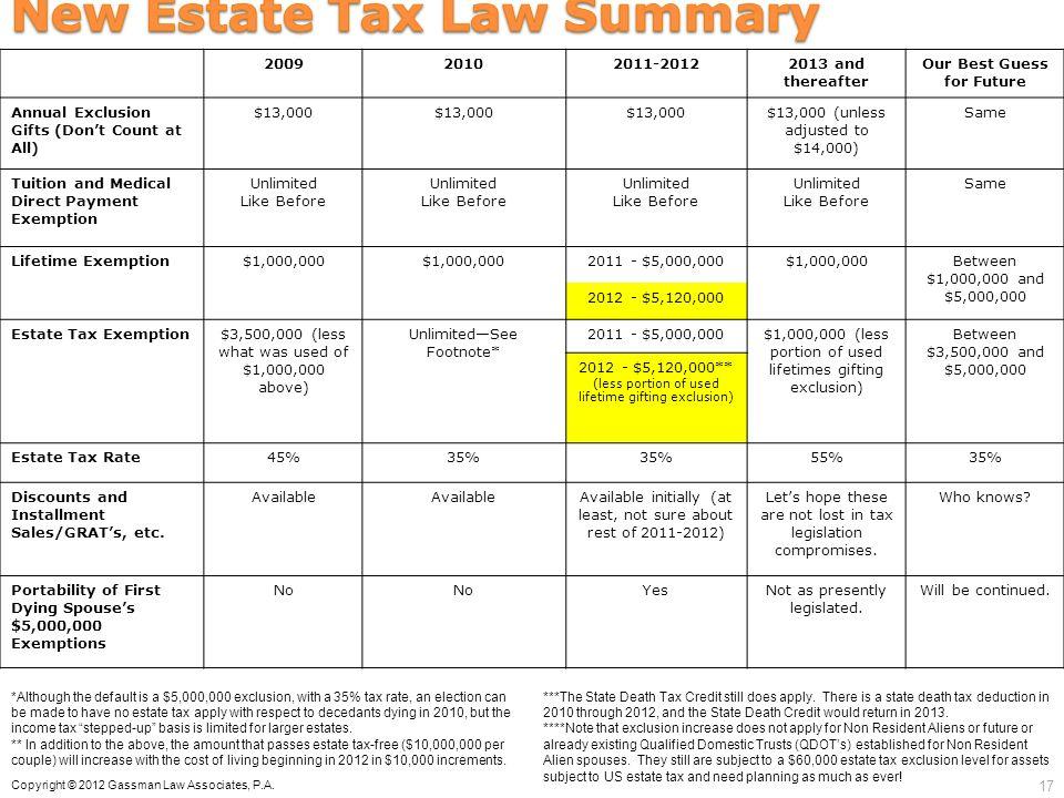 New Estate Tax Law Summary