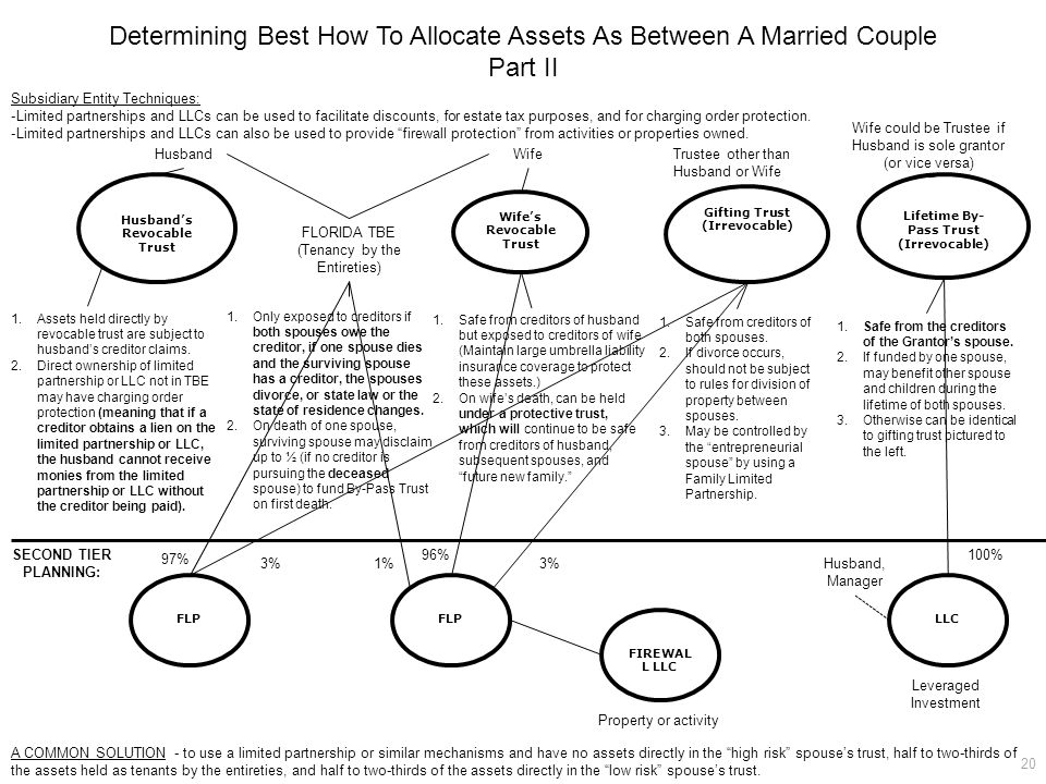 Determining Best How To Allocate Assets As Between A Married Couple