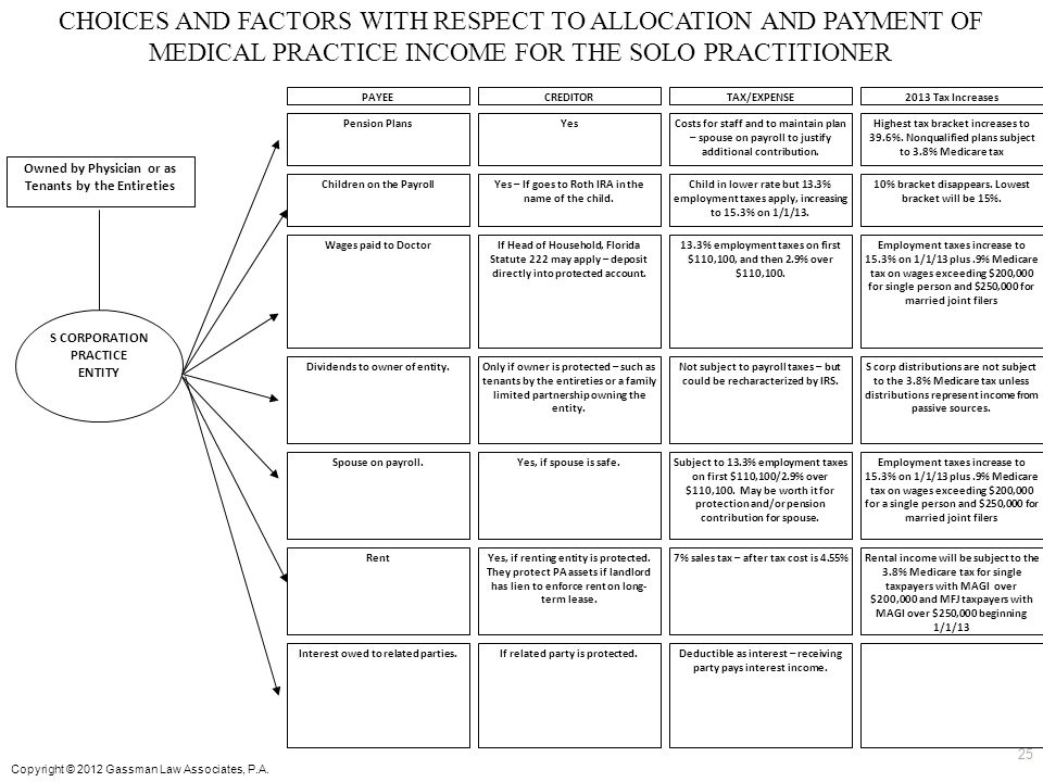 CHOICES AND FACTORS WITH RESPECT TO ALLOCATION AND PAYMENT OF MEDICAL PRACTICE INCOME FOR THE SOLO PRACTITIONER