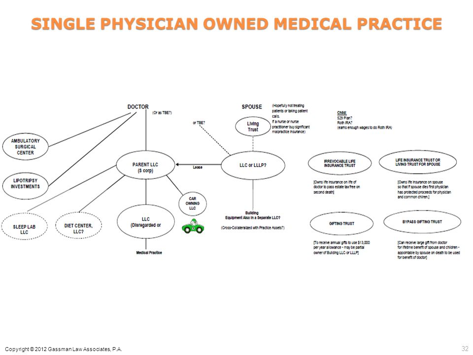 SINGLE PHYSICIAN OWNED MEDICAL PRACTICE