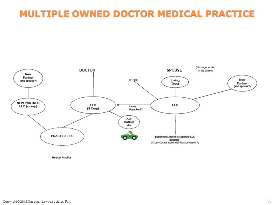MULTIPLE OWNED DOCTOR MEDICAL PRACTICE