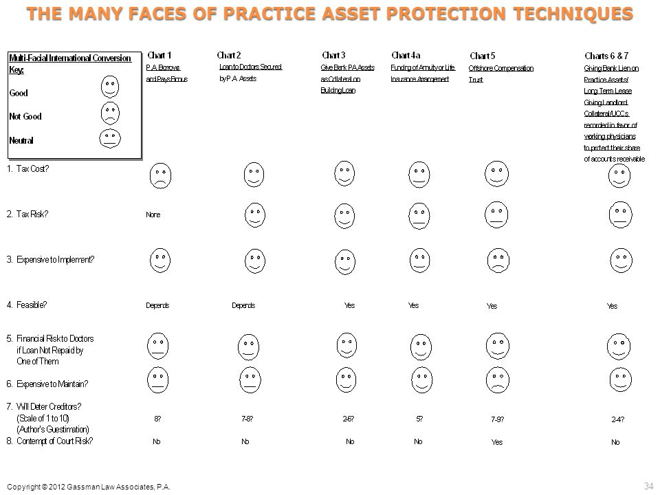 THE MANY FACES OF PRACTICE ASSET PROTECTION TECHNIQUES