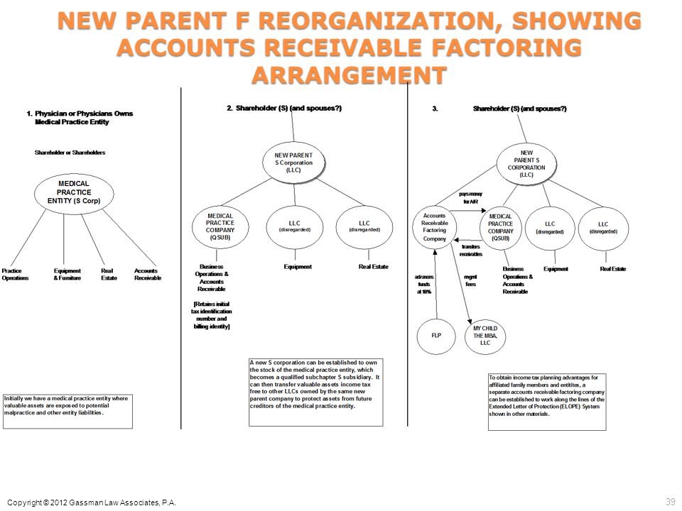 NEW PARENT F REORGANIZATION, SHOWING ACCOUNTS RECEIVABLE FACTORING ARRANGEMENT
