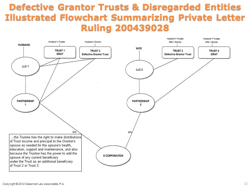 Defective Grantor Trusts & Disregarded Entities Illustrated Flowchart Summarizing Private Letter Ruling 200439028