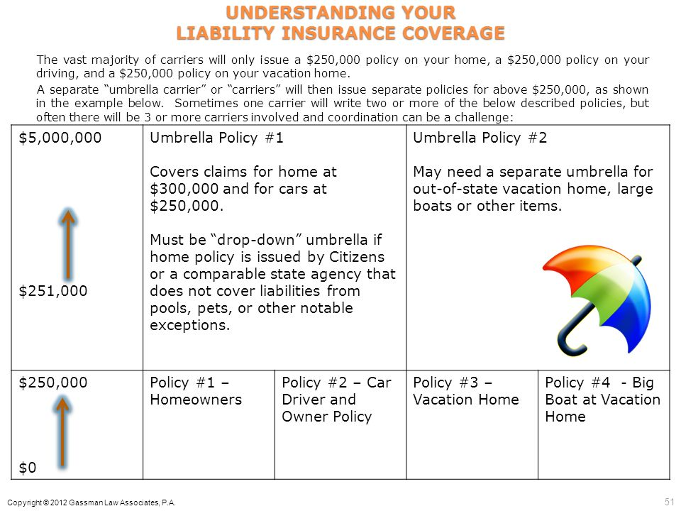 UNDERSTANDING YOUR LIABILITY INSURANCE COVERAGE