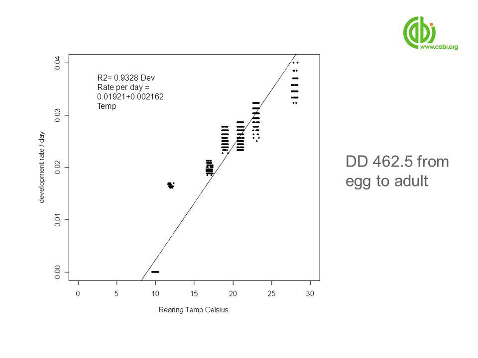 R2= 0.9328 Dev Rate per day = 0.01921+0.002162 Temp