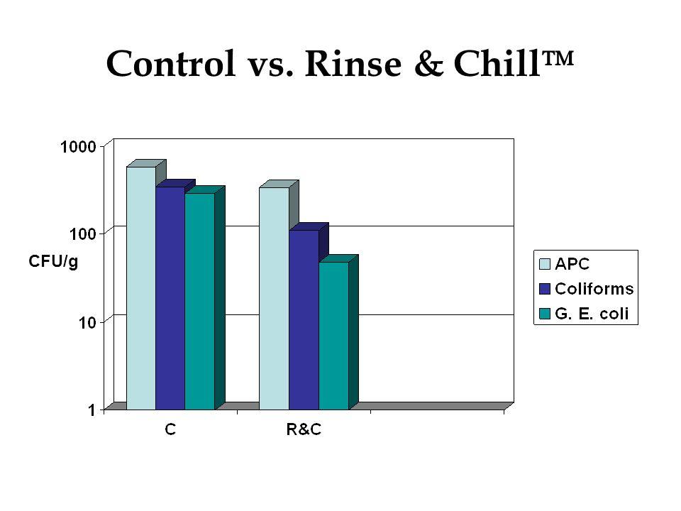 Control vs. Rinse & Chill