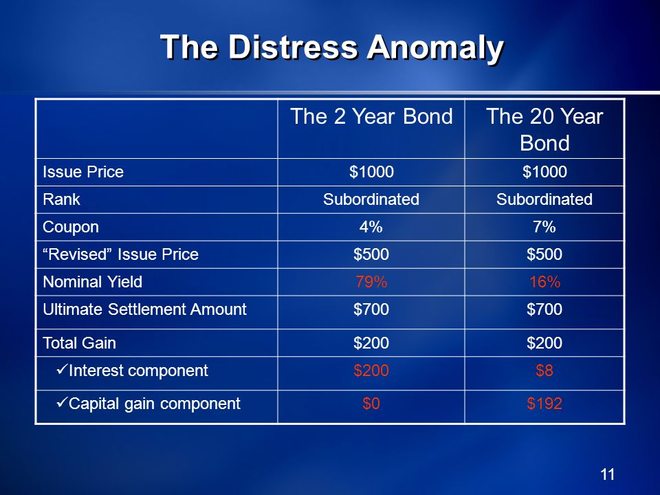 The Distress Anomaly The 2 Year Bond The 20 Year Bond Issue Price