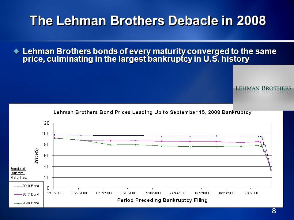 The Lehman Brothers Debacle in 2008