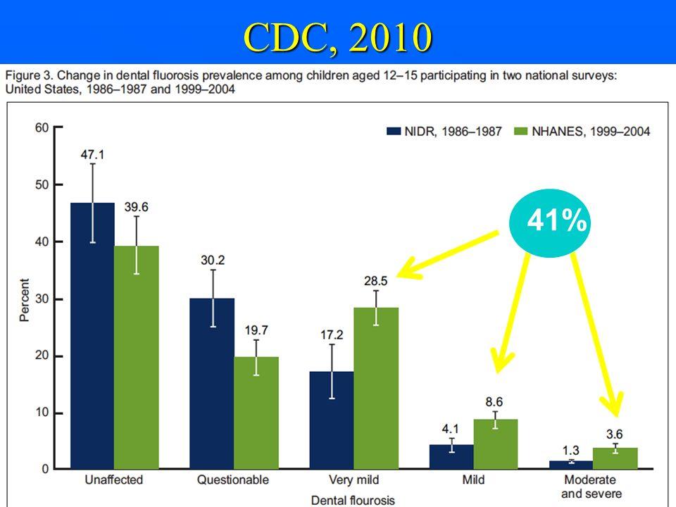 CDC, 2010 41%