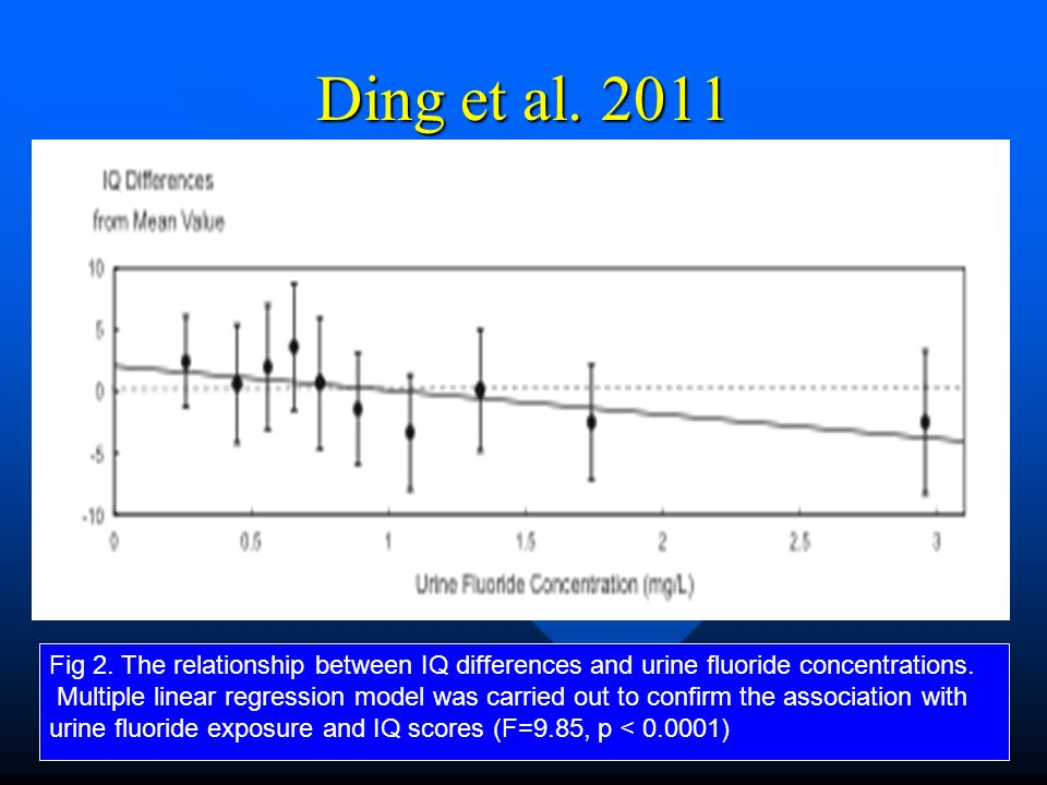 Ding et al. 2011 Fig 2. The relationship between IQ differences and urine fluoride concentrations.
