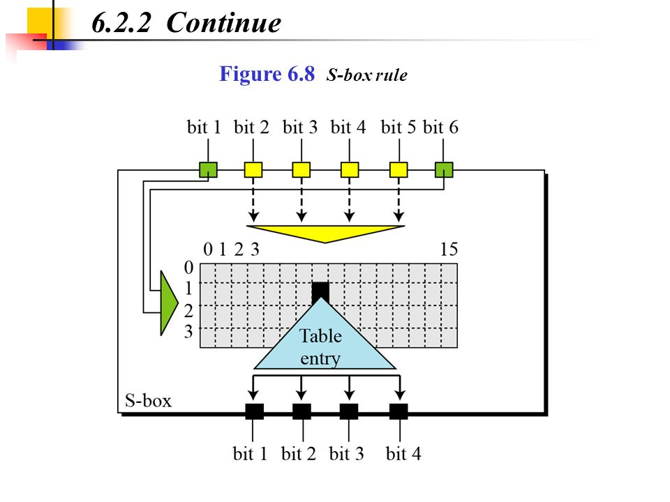 6.2.2 Continue Figure 6.8 S-box rule