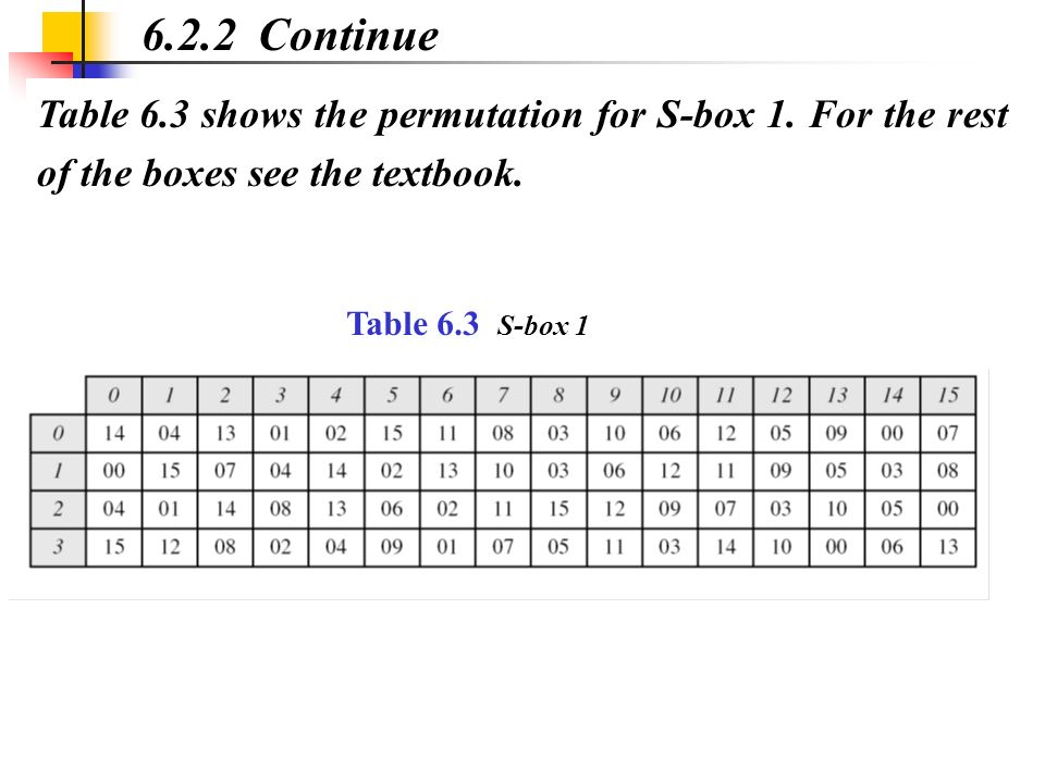 6.2.2 Continue Table 6.3 shows the permutation for S-box 1. For the rest of the boxes see the textbook.