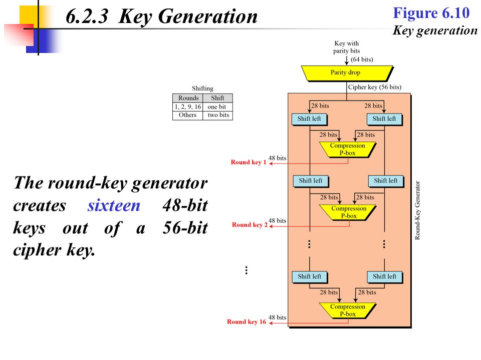 6.2.3 Key Generation Figure 6.10 Key generation.