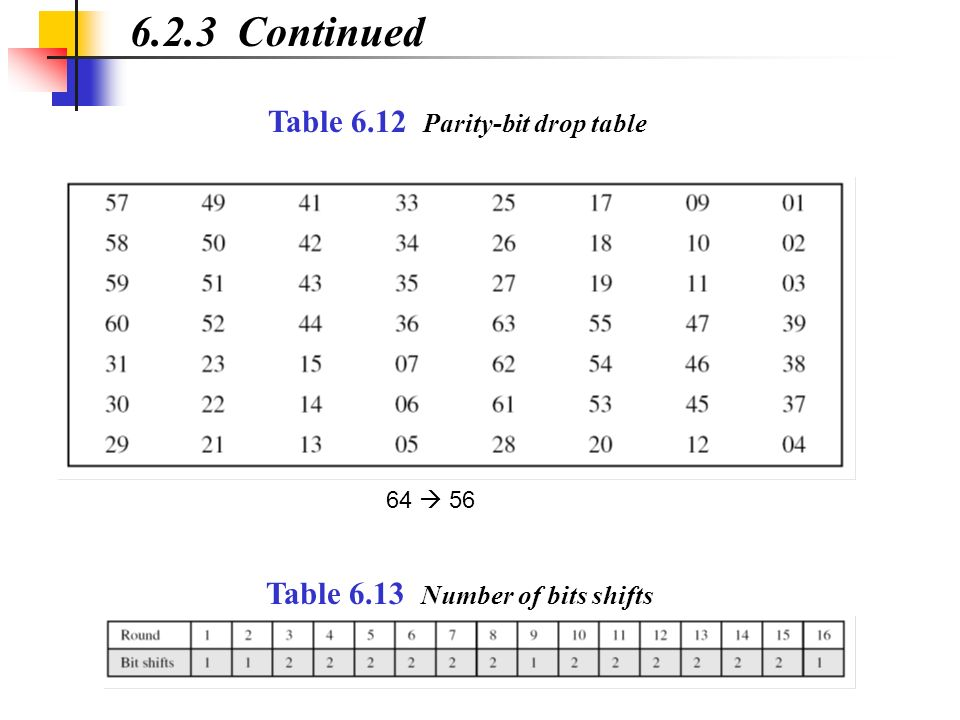 6.2.3 Continued Table 6.12 Parity-bit drop table