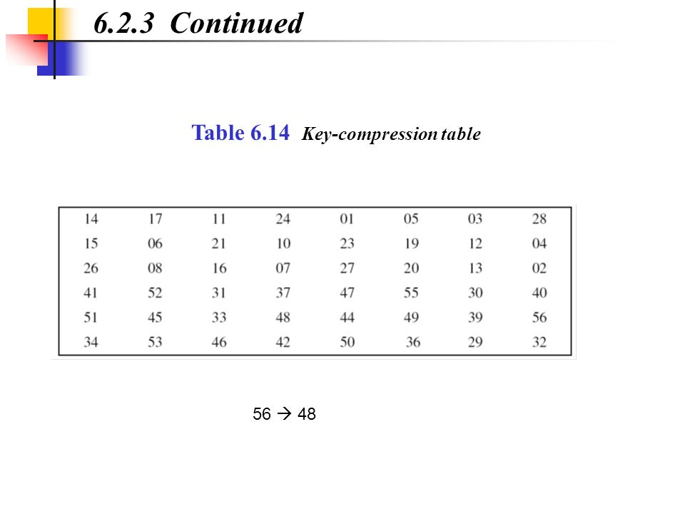 6.2.3 Continued Table 6.14 Key-compression table 56  48