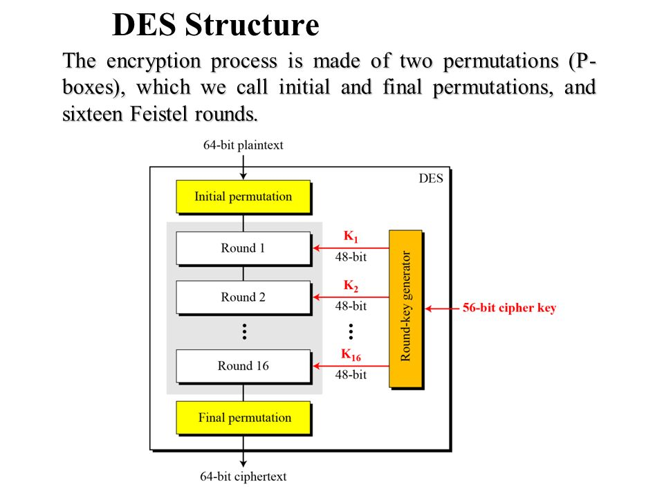 DES Structure The encryption process is made of two permutations (P-boxes), which we call initial and final permutations, and sixteen Feistel rounds.