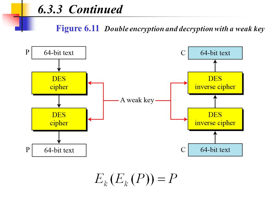 6.3.3 Continued Figure 6.11 Double encryption and decryption with a weak key
