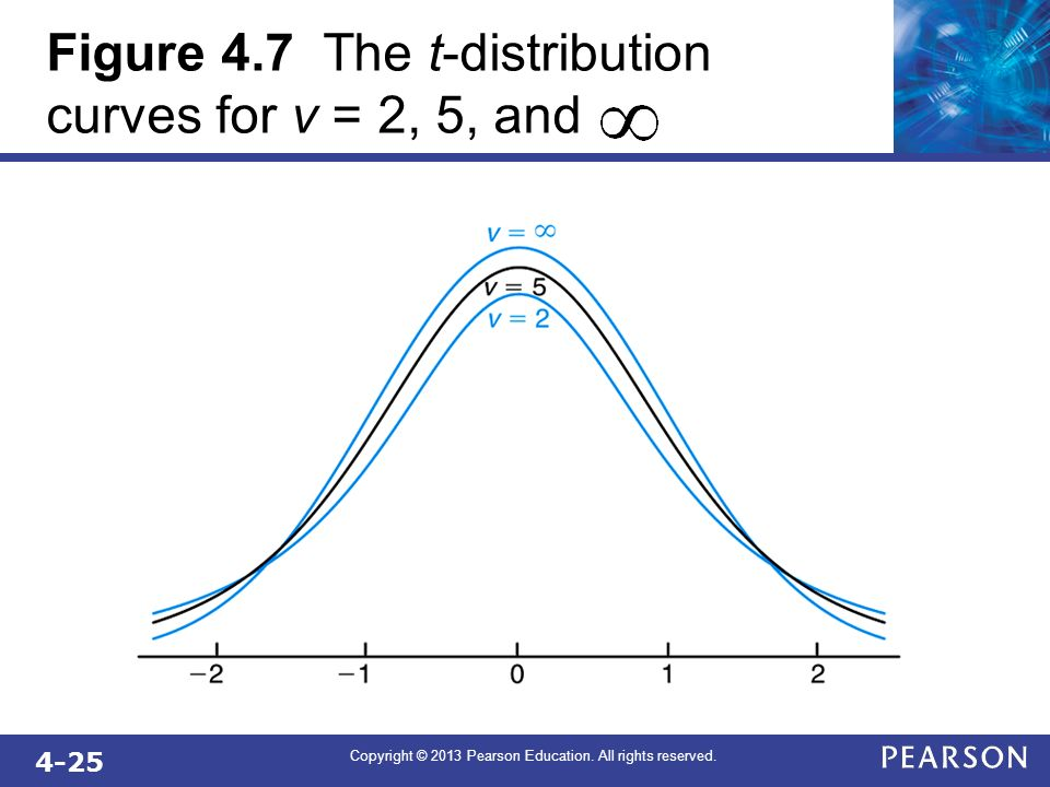Figure 4.7 The t-distribution curves for v = 2, 5, and