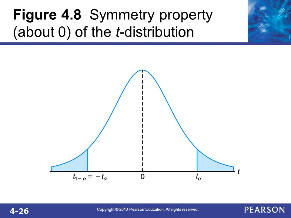 Figure 4.8 Symmetry property (about 0) of the t-distribution