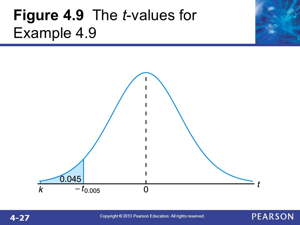 Figure 4.9 The t-values for Example 4.9