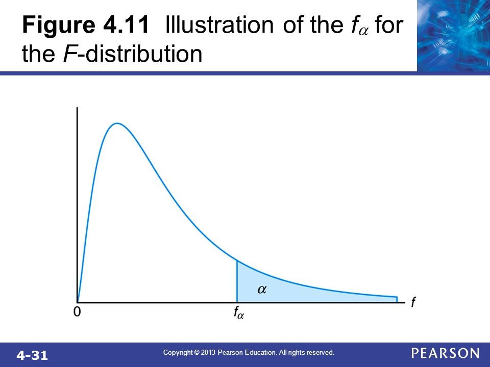 Figure 4.11 Illustration of the fa for the F-distribution