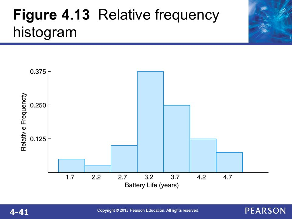 Figure 4.13 Relative frequency histogram