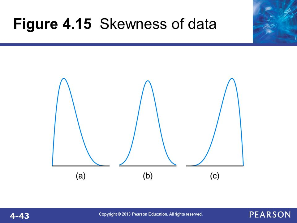 Figure 4.15 Skewness of data