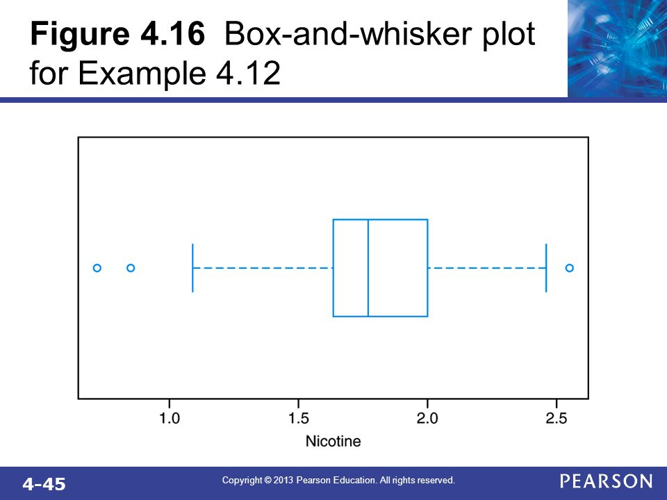 Figure 4.16 Box-and-whisker plot for Example 4.12