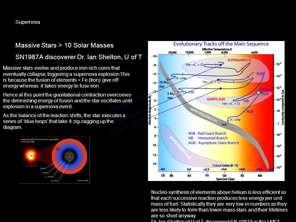 Massive Stars > 10 Solar Masses
