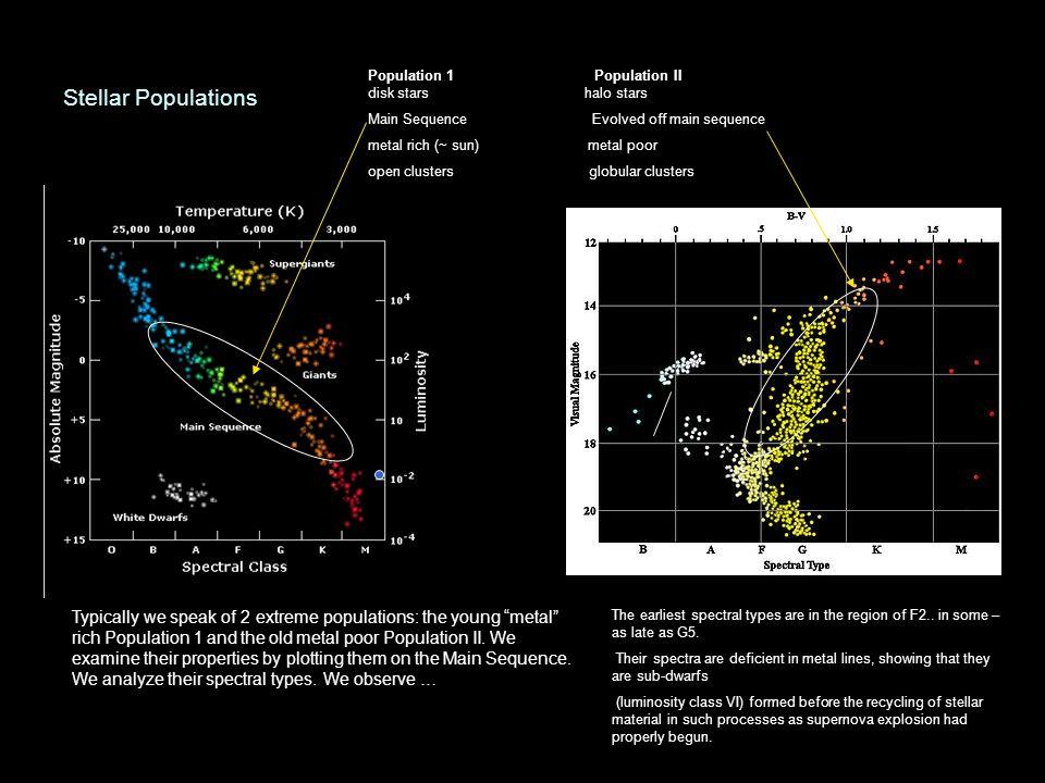 Stellar Populations Population 1 Population II. disk stars halo stars.