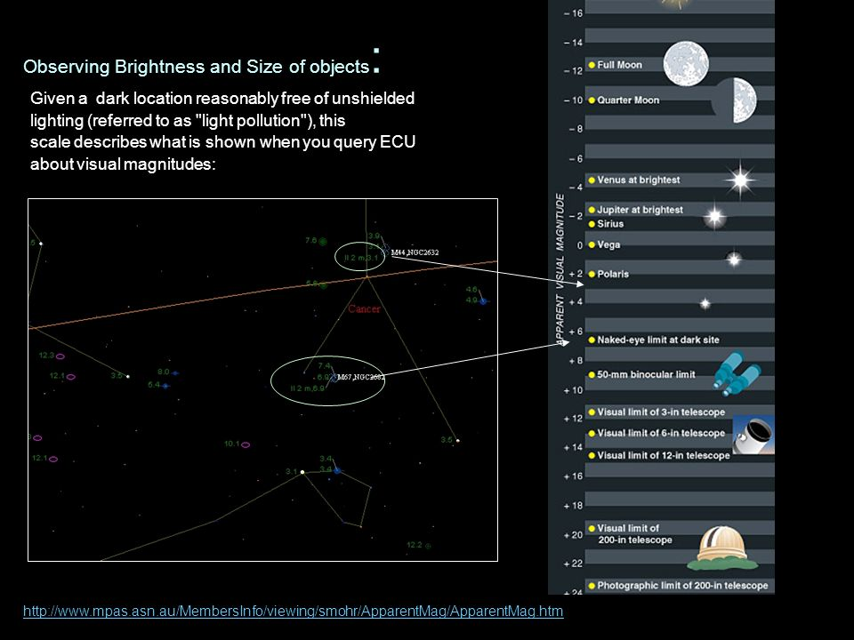 Observing Brightness and Size of objects: