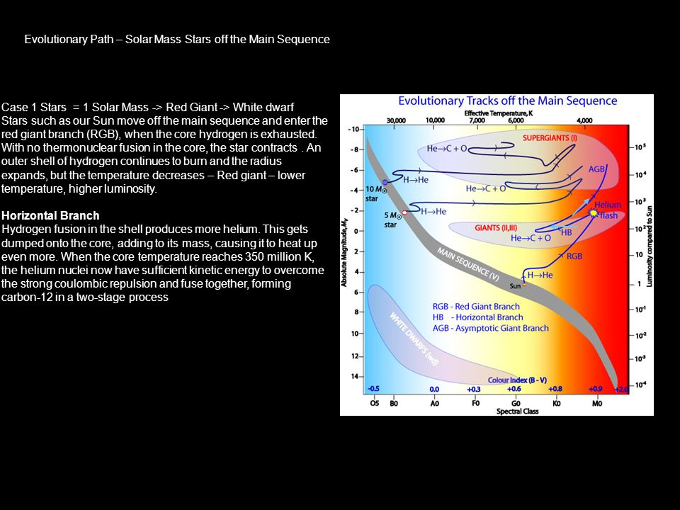Evolutionary Path – Solar Mass Stars off the Main Sequence