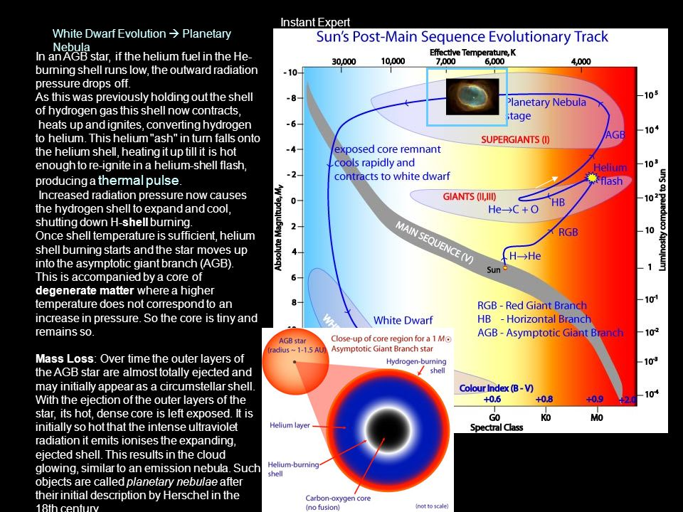 Instant Expert White Dwarf Evolution  Planetary Nebula.