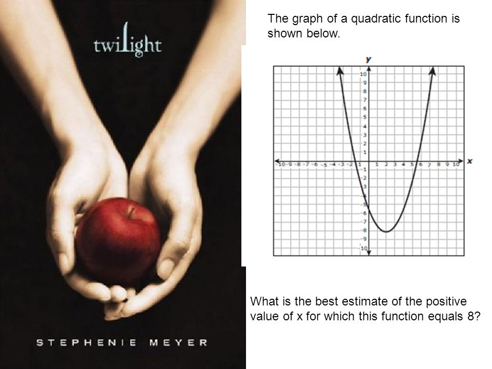 The graph of a quadratic function is